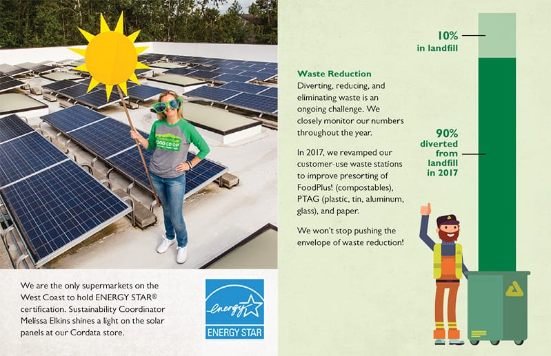 supermarket energy star certification